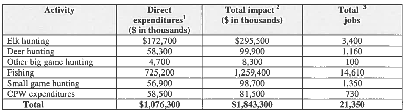 Statewide Economic Impacts of Hunting and Fishing 2007