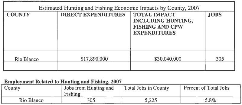 Est Hunting & Fishing Economic Impacts by county 2007 and Employment related to