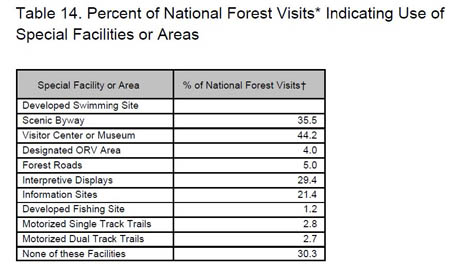 Table 14 Percent of National Forest Visits Indicating Use of Special Facilities or Areas