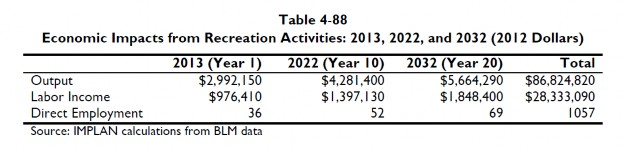Economic Impacts from Recreation Activities