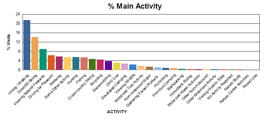 Table 1 - % Main Activity