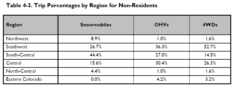 trip percentages non-resident