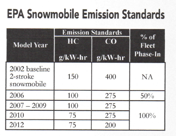 EPA Snowmobile emission standards