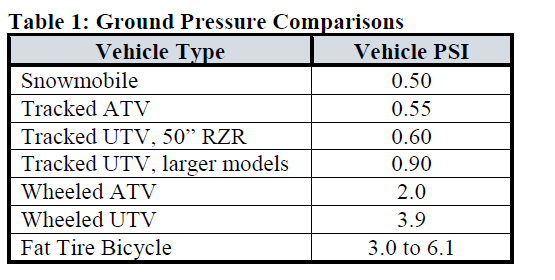 Tire Ground Pressure Comparisons