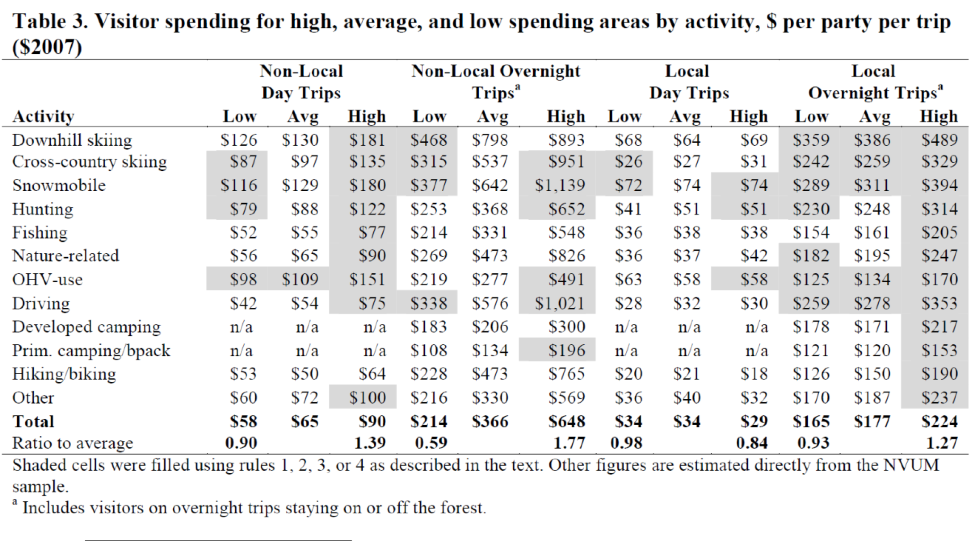 Table 3. Visitor spending for high, average, and low spending areas by activity.