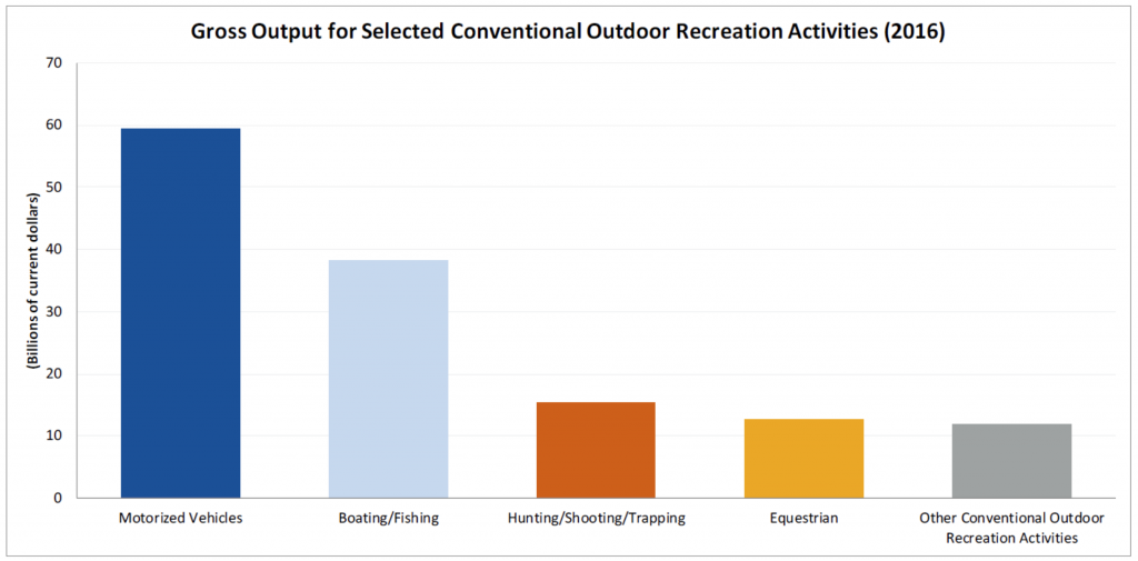 Chart showing Gross Output for Selected Conventional Outdoor Recreation Activities - 2016