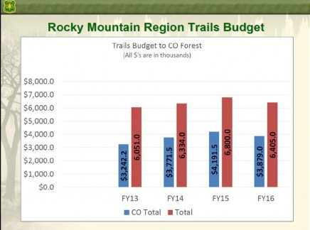 Rocky Mountain Region Trails Budget