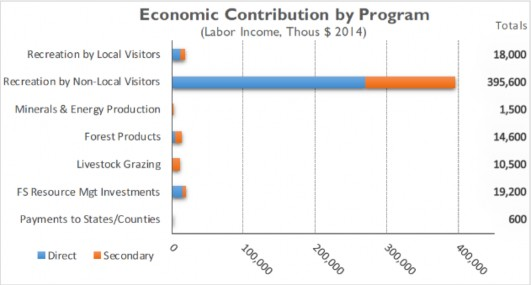 Economic Contribution by Program - labor income