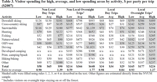 Table 3. Visitor spending for high, average, and low spending areas by activity, $ per party per trip 2007