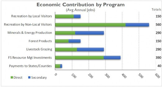 Graph: Economic Contribution by Program - Avg Annual Jobs