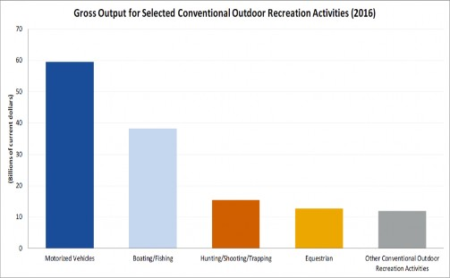 Gross Output for Selected Conventional Outdoor Recreation Activities 2016