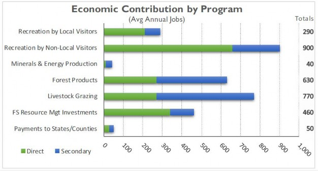 Economic contribution by Program - Avg Annual Jobs