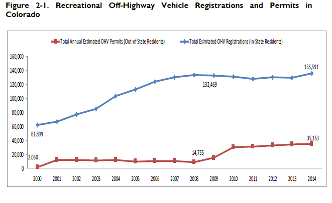 Recreational Off-Highway Vehicle Registrations and Permits in Colorado
