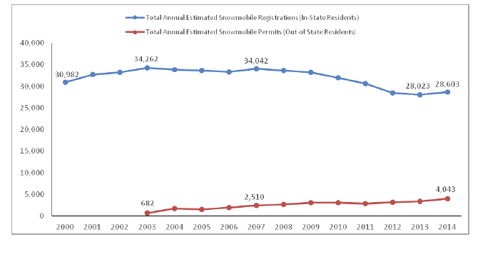 Total Annual Estimated Snowmobile Registrations