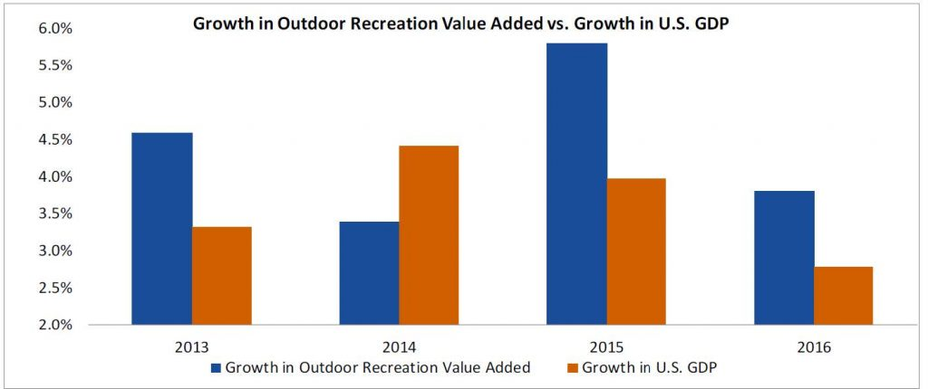 Growth in Outdoor Recreation Value Added vs. Growth in US GDP
