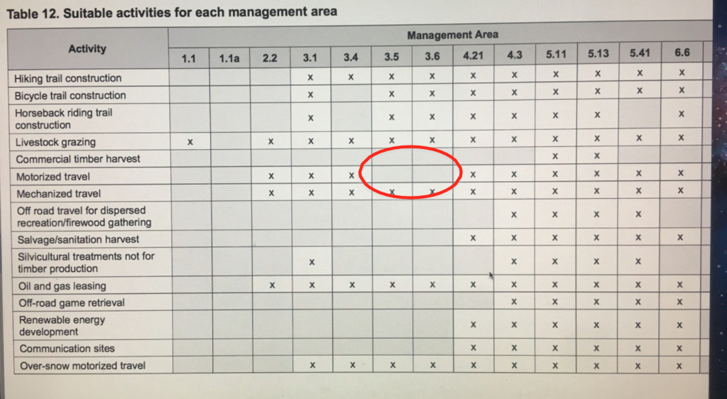 Table 12 from Draft Forest Plan