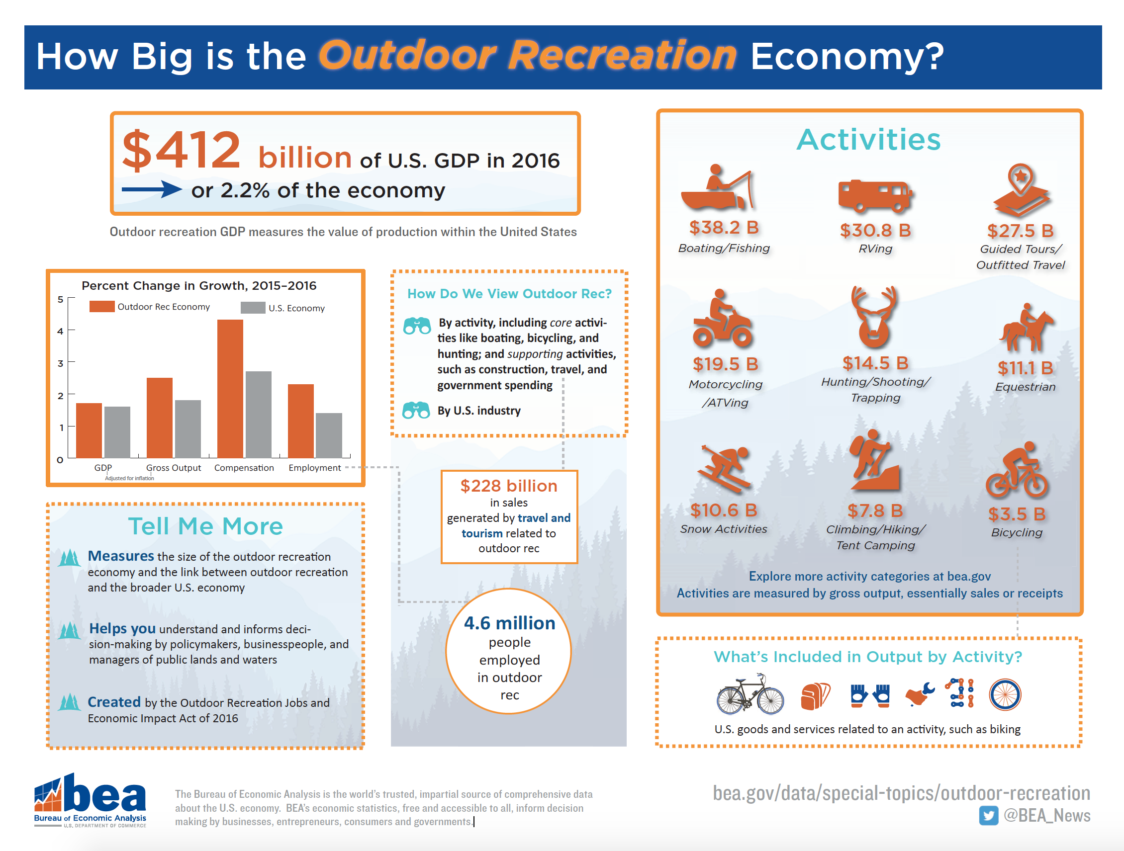 Poster - How Big is the Outdoor Recreation Economy