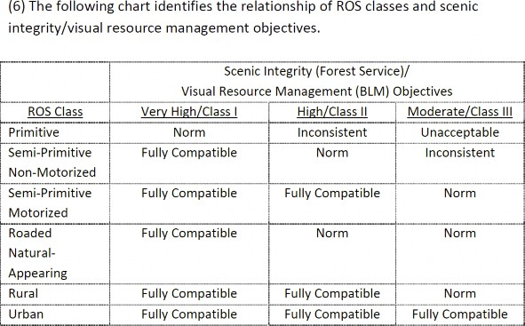 Chart identifies the relationship of ROS classes and scenic integrity/visual resource management objectives.