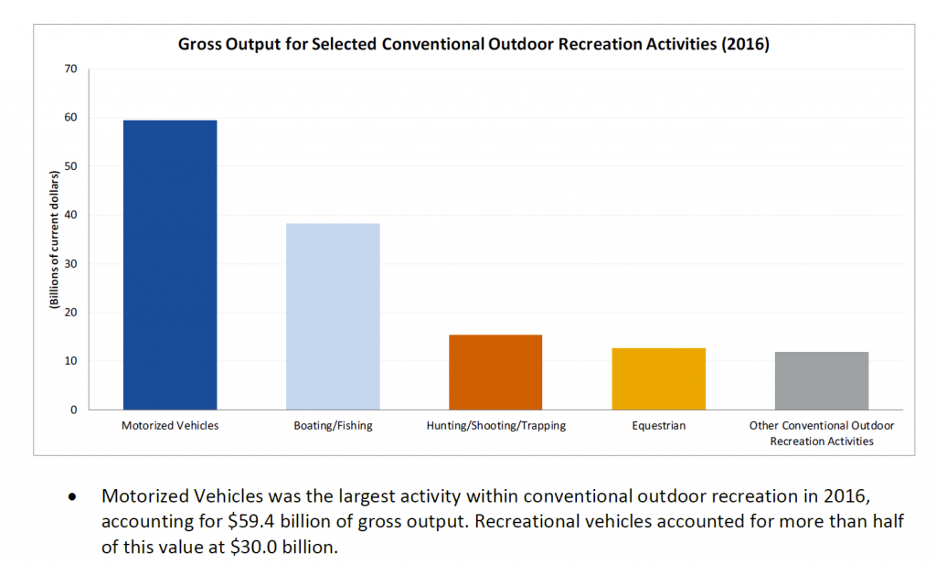 Graph showing Gross Ouput for Selected Conventional Outdoor Recreation Activities 2016