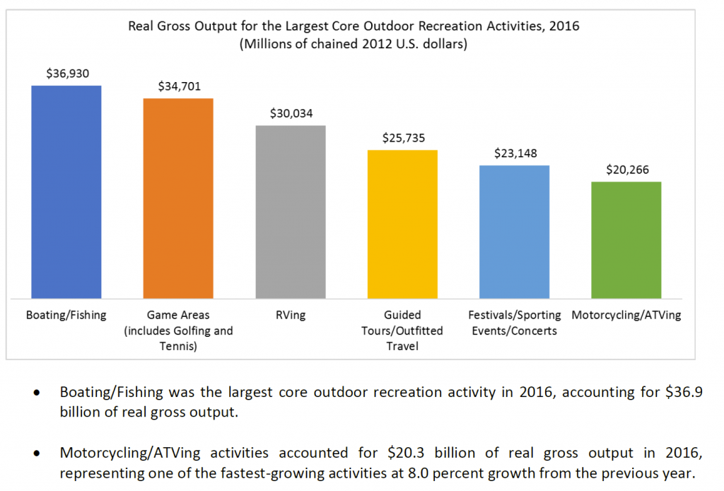Graph showing Real Gross Output for the largets Core Outdoor recreation activities 2016