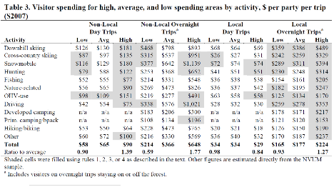 Table showing Visitor spending per activity 2007